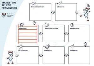 Marketing Relatie Framewerk - Online Marketing Coach