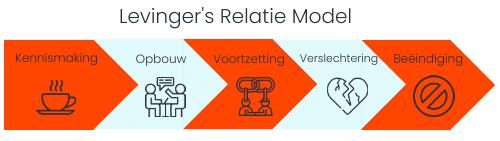 Levinger's Relatie Model - Community Management